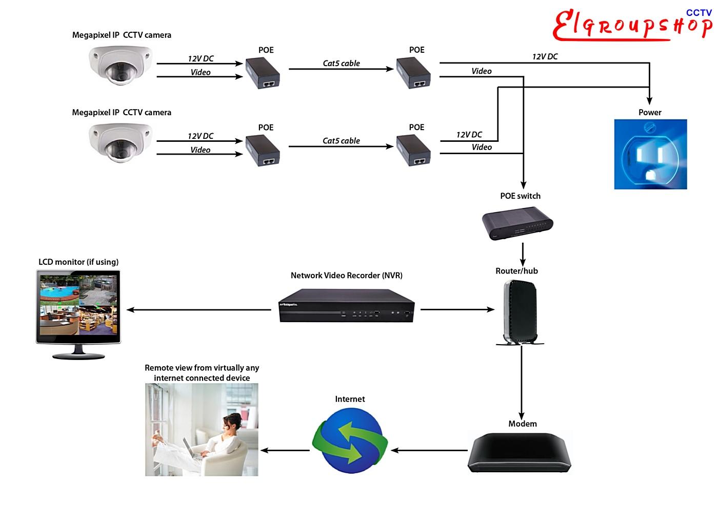 IP CCTV Systems - ElgroupShop.EU